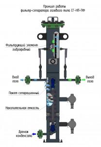 Фильтр-сепаратор с гидрофобным фэ